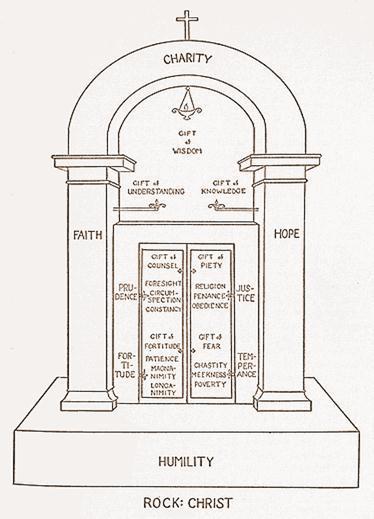 The Spiritual Edifice Communio